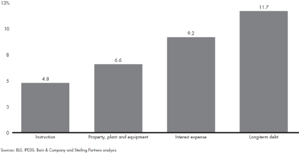 Diagram 3: Increases in key components of US institutions' cost base Source: Bain & Co, Sterling Partners