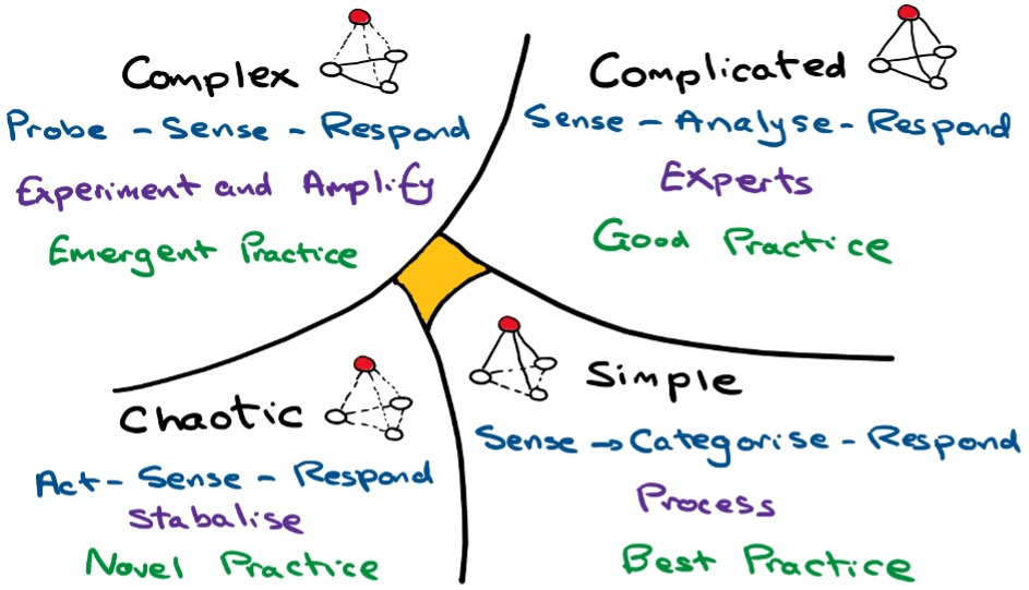Complex, Complicated, Chaotic, Simple - illustration of the CYNEFIN Framework